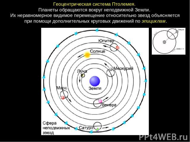ГеоцентрическаясистемаПтолемея. ПланетыобращаютсявокругнеподвижнойЗемли. Ихнеравномерноевидимоеперемещениеотносительнозвездобъясняется припомощидополнительныхкруговыхдвиженийпоэпициклам.
