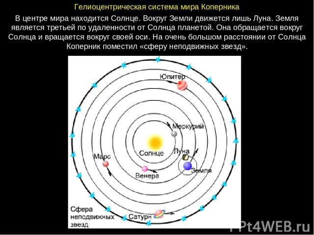ГелиоцентрическаясистемамираКоперника В центре мира находится Солнце. Вокруг Земли движется лишь Луна. Земля является третьей по удаленности от Солнца планетой. Она обращается вокруг Солнца и вращается вокруг своей оси. На очень большом расстояни…