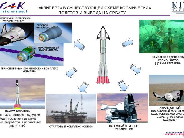 РАКЕТА-НОСИТЕЛЬ «СОЮЗ-2-3», которая в будущем будет исключена из схемы после разработки и неракетных двигателей ТРАНСПОРТНЫЙ КОСМИЧЕСКИЙ КОМПЛЕКС «КЛИПЕР» СТАРТОВЫЙ КОМПЛЕКС «СОЮЗ» АЭРОДРОМНЫЙ ПОСАДОЧНЫЙ КОМПЛЕКС НА БАЗЕ КОМПЛЕКСА СИСТЕМЫ «БУРАН», к…