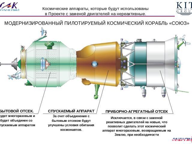 ПРИБОРНО-АГРЕГАТНЫЙ ОТСЕК Исключается, в связи с заменой реактивных двигателей на новые, что позволит сделать этот космический аппарат многоразовым, возвращаемым на Землю, при необходимости БЫТОВОЙ ОТСЕК. Будет многоразовым и будет объединен со спус…