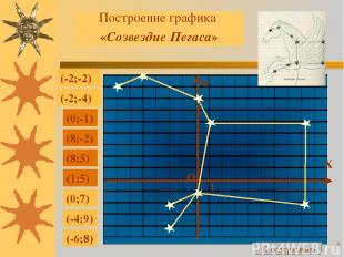 * Построение графика «Созвездие Пегаса» (-2;-2) (-2;-4) (0;-1) (8;-2) (8;5) (1;5