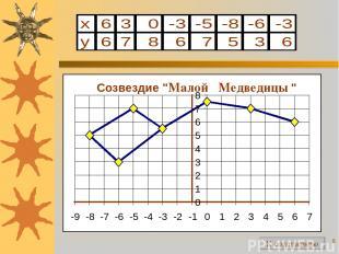 """* Созвездие """" Малой Медведицы """" 0 1 2 3 4 5 6 7 8 -9 -8 -7 -6 -5 -4 -3 -2 -1 0 1"""