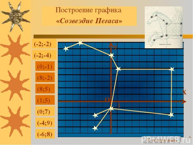* Построение графика «Созвездие Пегаса» (-2;-2) (-2;-4) (0;-1) (8;-2) (8;5) (1;5) (0;7) (-4;9) (-6;8) Х У О 1 К содержанию