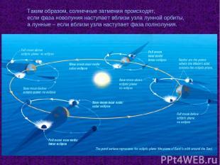 Таким образом, солнечные затмения происходят, если фаза новолуния наступает вбли