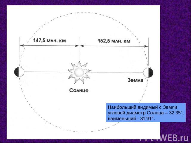 """Наибольший видимый с Земли угловой диаметр Солнца – 32'35"""", наименьший - 31'31""""."""