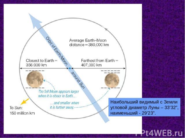 """Наибольший видимый с Земли угловой диаметр Луны – 33'32"""", наименьший - 29'23""""."""
