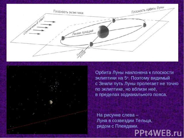Орбита Луны наклонена к плоскости эклиптики на 5о. Поэтому видимый с Земли путь Луны пролегает не точно по эклиптике, но вблизи неё, в пределах зодиакального пояса. На рисунке слева – Луна в созвездии Тельца, рядом с Плеядами.