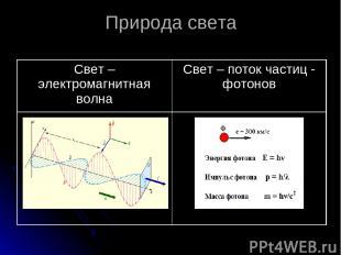 Природа света Свет – электромагнитная волна Свет – поток частиц - фотонов