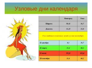 Узловые дни календаря  Новгород Гиза Широта 58,42 36,7 Долгота 31,25 31,0 Угол