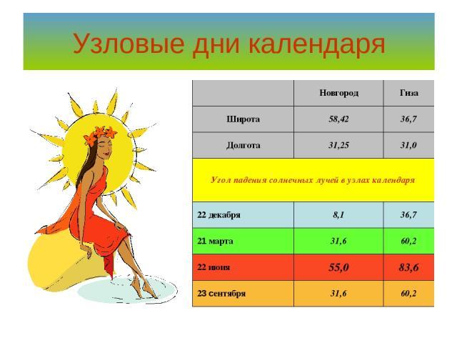 Узловые дни календаря  Новгород Гиза Широта 58,42 36,7 Долгота 31,25 31,0 Угол падения солнечных лучей в узлах календаря 22 декабря 8,1 36,7 21 марта 31,6 60,2 22 июня 55,0 83,6 23 сентября 31,6 60,2