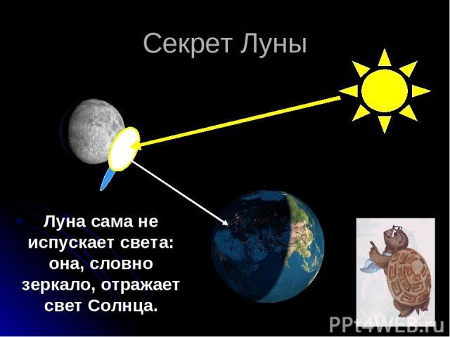 Секрет Луны Луна сама не испускает света: она, словно зеркало, отражает свет Солнца.