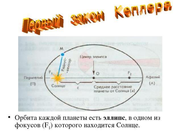 Орбита каждой планеты есть эллипс, в одном из фокусов (F1) которого находится Солнце.