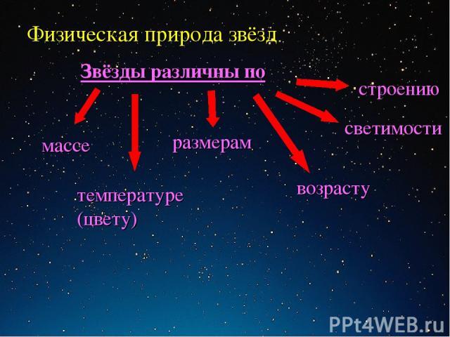 Физическая природа звёзд массе размерам светимости температуре (цвету) возрасту строению