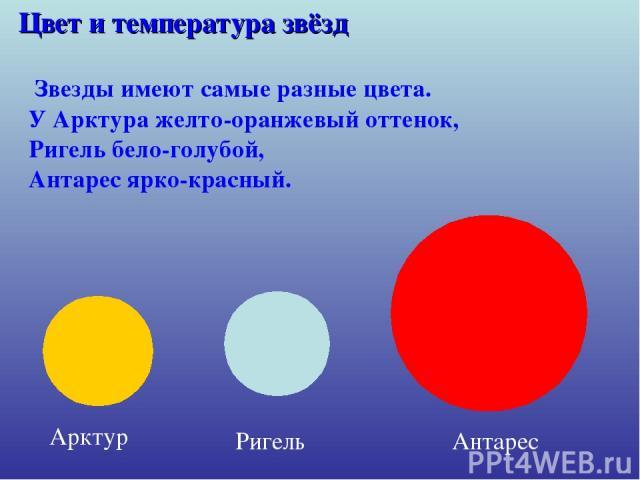 Цвет и температура звёзд У Арктура желто-оранжевый оттенок, Арктур Ригель Антарес Звезды имеют самые разные цвета. Ригель бело-голубой, Антарес ярко-красный.