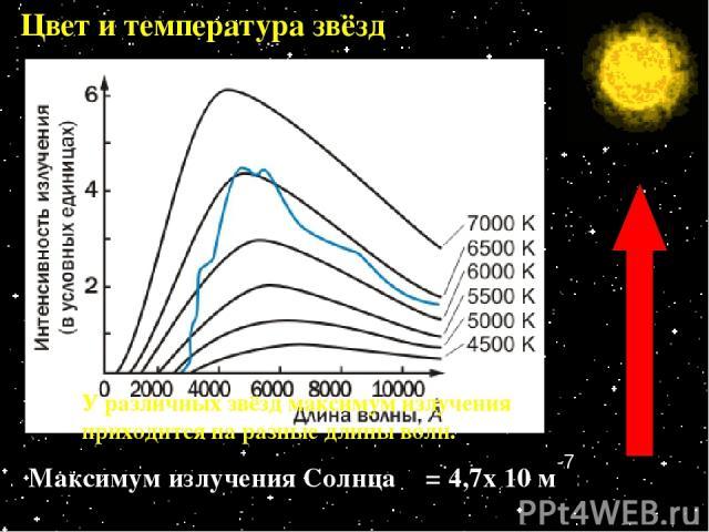 Цвет и температура звёзд Доминирующий цвет в спектре звезды зависит от температуры ее поверхности. У различных звёзд максимум излучения приходится на разные длины волн.