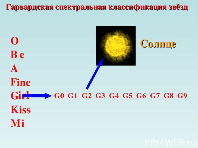 Гарвардская спектральная классификация звёзд O B A F G M K e ine irl iss i G0 G1 G2 G3 G5 G4 G6 G7 G8 G9