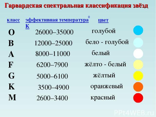 Гарвардская спектральная классификация звёзд O B A F G M K класс эффективная температура К цвет 26000–35000 0 голубой 12000–25000 бело - голубой 8000–11000 белый 6200–7900 жёлто - белый 5000–6100 жёлтый 3500–4900 оранжевый 2600–3400 красный