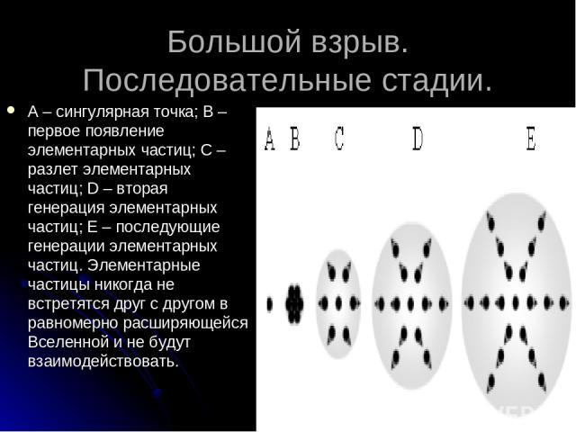 Большой взрыв. Последовательные стадии. А – сингулярная точка; В – первое появление элементарных частиц; С – разлет элементарных частиц; D – вторая генерация элементарных частиц; Е – последующие генерации элементарных частиц. Элементарные частицы ни…