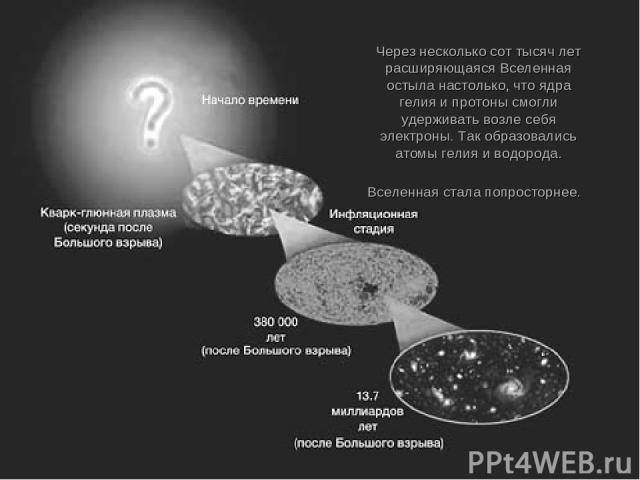 Через несколько сот тысяч лет расширяющаяся Вселенная остыла настолько, что ядра гелия и протоны смогли удерживать возле себя электроны. Так образовались атомы гелия и водорода. Вселенная стала попросторнее.