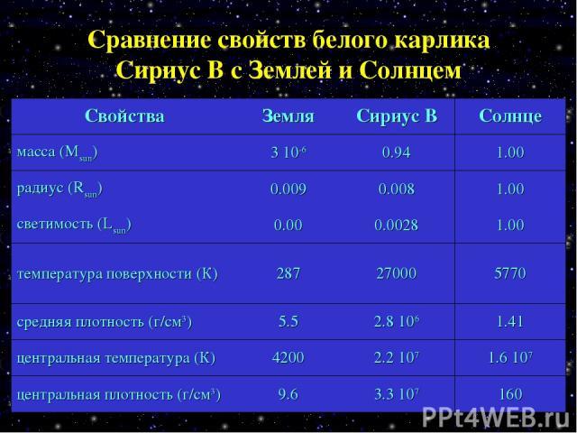 Сравнение свойств белого карлика Сириус В с Землей и Солнцем Свойства Земля Сириус В Солнце масса (Msun) 3 10-6 0.94 1.00 радиус (Rsun) 0.009 0.008 1.00 светимость (Lsun) 0.00 0.0028 1.00 температура поверхности (К) 287 27000 5770 средняя плотность …
