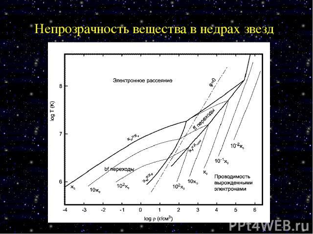 Непрозрачность вещества в недрах звезд