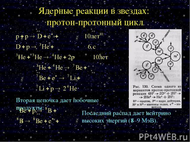 Ядерные реакции в звездах: протон-протонный цикл Вторая цепочка дает побочные продукты: Последний распад дает нейтрино высоких энергий (8–9 МэВ).