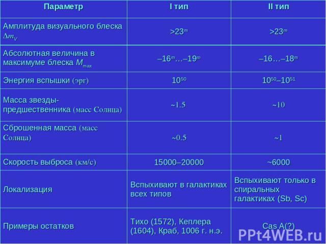 ~1.5 ~10 ~0.5 ~1 Параметр I тип II тип Амплитуда визуального блеска DmV >23m >23m Абсолютная величина в максимуме блеска Mmax –16m…–19m –16…–18m Энергия вспышки (эрг) 1050 1050–1051 Масса звезды-предшественника (масс Солнца) ~1.5 ~10 Сброшенная масс…