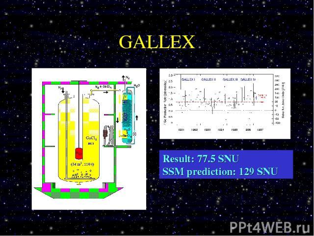 GALLEX Result: 77.5 SNU SSM prediction: 129 SNU