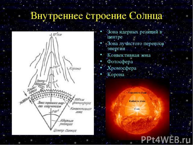 Внутреннее строение Солнца Зона ядерных реакций в центре Зона лучистого переноса энергии Конвективная зона Фотосфера Хромосфера Корона