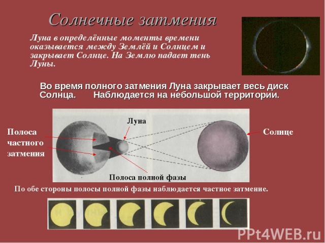 Солнечные затмения Во время полного затмения Луна закрывает весь диск Солнца. Наблюдается на небольшой территории. Солнце Луна Полоса частного затмения Полоса полной фазы Луна в определённые моменты времени оказывается между Землёй и Солнцем и закры…