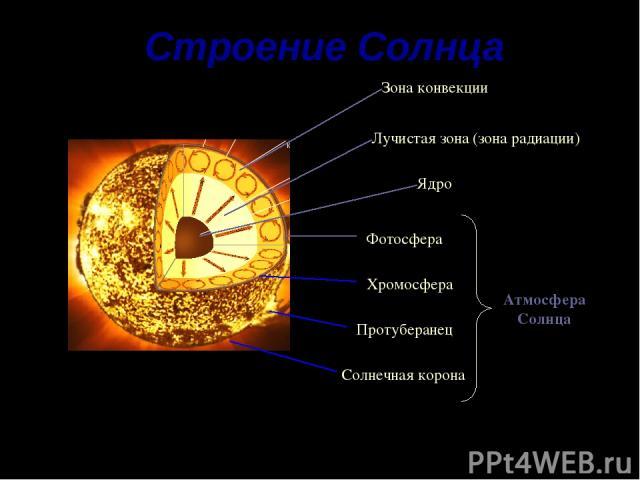 Строение Солнца Ядро Лучистая зона (зона радиации) Зона конвекции Хромосфера Фотосфера Солнечная корона Протуберанец Атмосфера Солнца