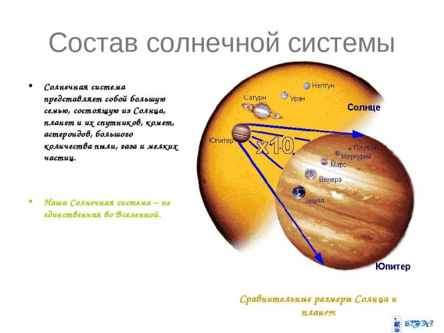 Состав солнечной системы Солнечная система представляет собой большую семью, состоящую из Солнца, планет и их спутников, комет, астероидов, большого количества пыли, газа и мелких частиц. Наша Солнечная система – не единственная во Вселенной. Сравни…