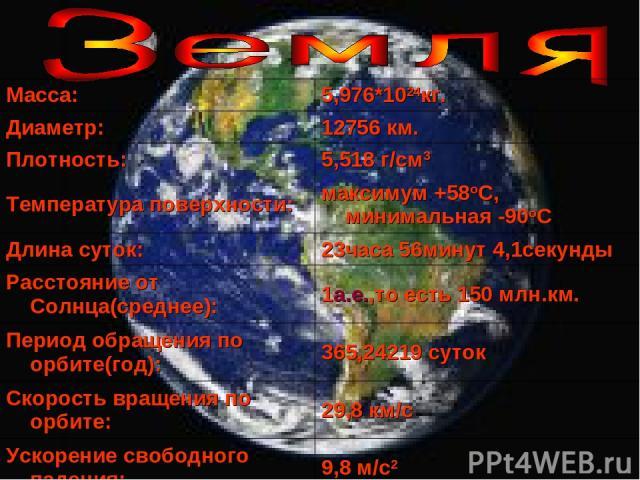 Macca: 5,976*1024кг. Диаметр: 12756 км. Плотность: 5,518 г/см3 Температура поверхности: максимум +58oC, минимальная -90oC Длина суток: 23часа 56минут 4,1секунды Расстояние от Cолнца(среднее): 1а.е.,то есть 150 млн.км. Период обращения по орбите(год)…