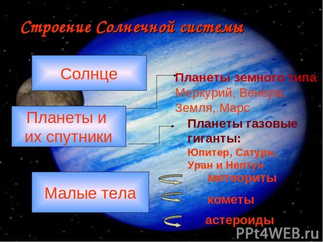 Строение Солнечной системы Солнце Планеты и их спутники Малые тела Планеты земного типа Меркурий, Венера, Земля, Марс Планеты газовые гиганты: Юпитер, Сатурн, Уран и Нептун метеориты кометы астероиды