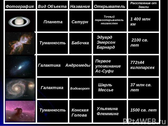 Фотография Вид Объекта Планета Туманность Галактика Андромеды Галактика Туманность Название Сатурн Бабочка Водоворот Конская Голова Открыватель Точный первооткрыватель неизвестен Эдуард Эмерсон Барнард Первое упоминание Ас-Суфи Шарль Мессье Ульямина…