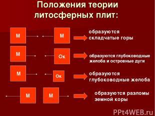 Положения теории литосферных плит: М М М Ок Ок М М М образуются складчатые горы