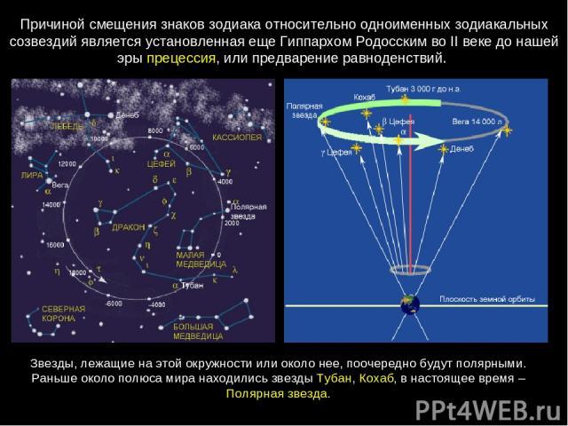 Причиной смещения знаков зодиака относительно одноименных зодиакальных созвездий является установленная еще Гиппархом Родосским во IIвеке до нашей эры прецессия, или предварение равноденствий. Звезды, лежащие на этой окружности или около нее, пооче…