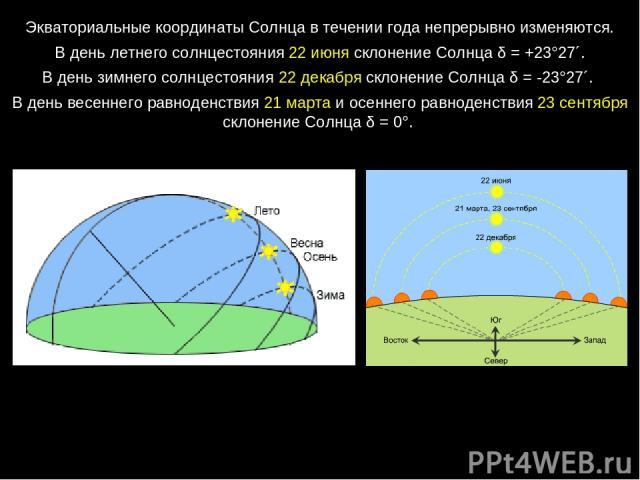 Экваториальные координаты Солнца в течении года непрерывно изменяются. В день летнего солнцестояния 22 июня склонение Солнца δ=+23°27´. В день зимнего солнцестояния 22 декабря склонение Солнца δ=-23°27´. В день весеннего равноденствия 21 марта и…