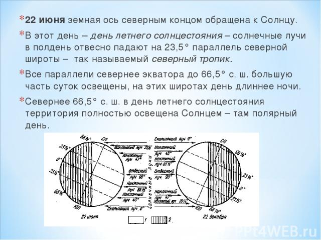 22 июня земная ось северным концом обращена к Солнцу. В этот день – день летнего солнцестояния – солнечные лучи в полдень отвесно падают на 23,5° параллель северной широты – так называемый северный тропик. Все параллели севернее экватора до 66,5° с.…