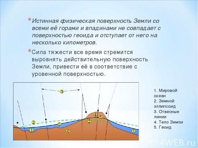 Истинная физическая поверхность Земли со всеми её горами и впадинами не совпадает с поверхностью геоида и отступает от него на несколько километров. Сила тяжести все время стремится выровнять действительную поверхность Земли, привести её в соответст…