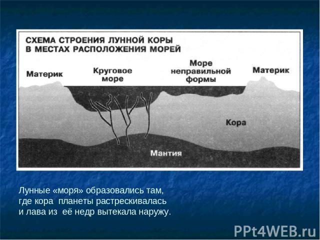 Лунные «моря» образовались там, где кора планеты растрескивалась и лава из её недр вытекала наружу.
