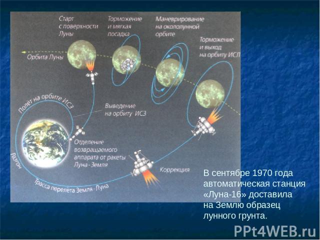 В сентябре 1970 года автоматическая станция «Луна-16» доставила на Землю образец лунного грунта.