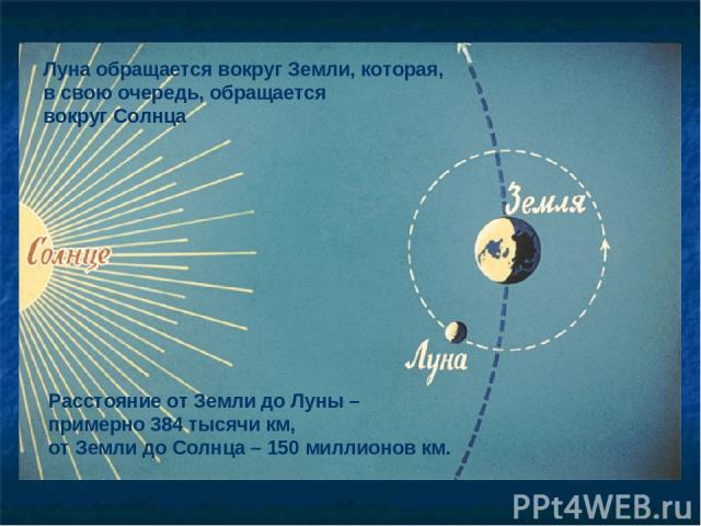 Луна обращается вокруг Земли, которая, в свою очередь, обращается вокруг Солнца Расстояние от Земли до Луны – примерно 384 тысячи км, от Земли до Солнца – 150 миллионов км.
