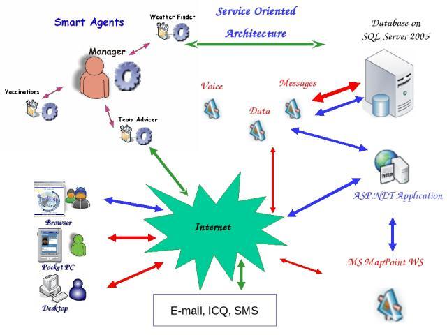 Internet Service Oriented Architecture E-mail, ICQ, SMS