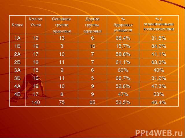 Класс Кол-во Уч-ся Основная группа здоровья Другие группы здоровья % Здоровых учащихся % с ограниченными возможностями 1А 19 13 6 68,4% 31,5% 1Б 19 3 16 15,7% 84,2% 2А 17 10 7 58,8% 41,1% 2Б 18 11 7 61,1% 63,6% 3А 15 9 6 60% 40% 3Б 16 11 5 68,7% 31,…
