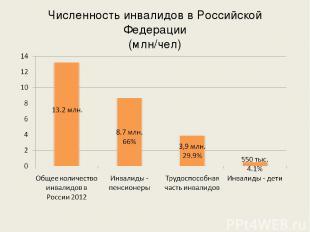 Численность инвалидов в Российской Федерации (млн/чел)
