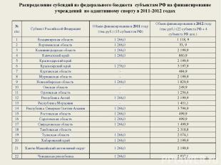 Распределение субсидий из федерального бюджета субъектам РФ на финансирование уч