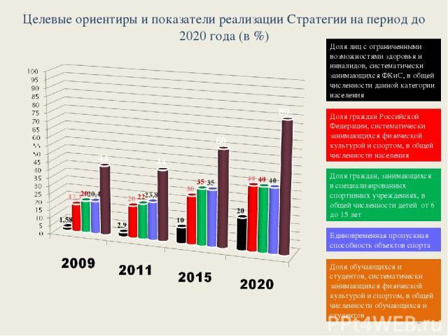 Целевые ориентиры и показатели реализации Стратегии на период до 2020 года (в %) *