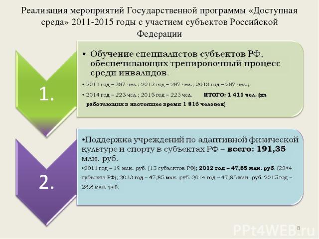 Реализация мероприятий Государственной программы «Доступная среда» 2011-2015 годы с участием субъектов Российской Федерации *
