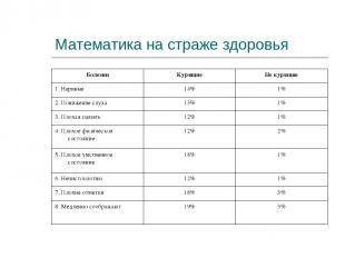 Математика на страже здоровья Болезни Курящие Не курящие 1. Нервные 14% 1% 2. По